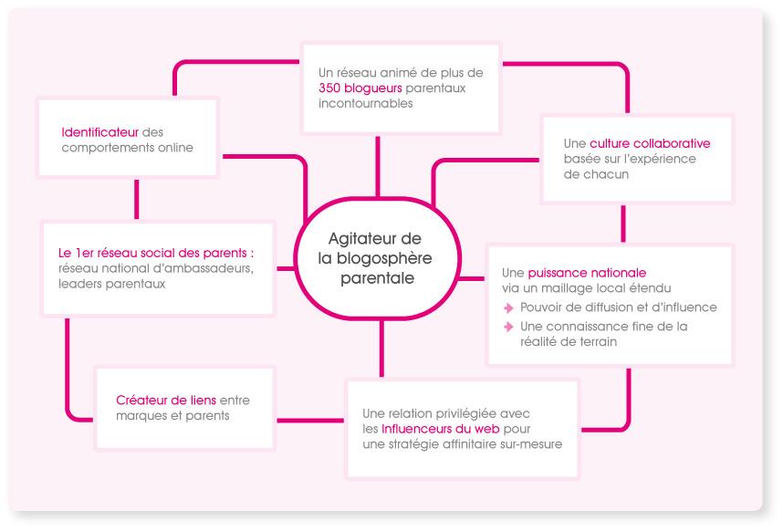 agence_blogosphere (1)